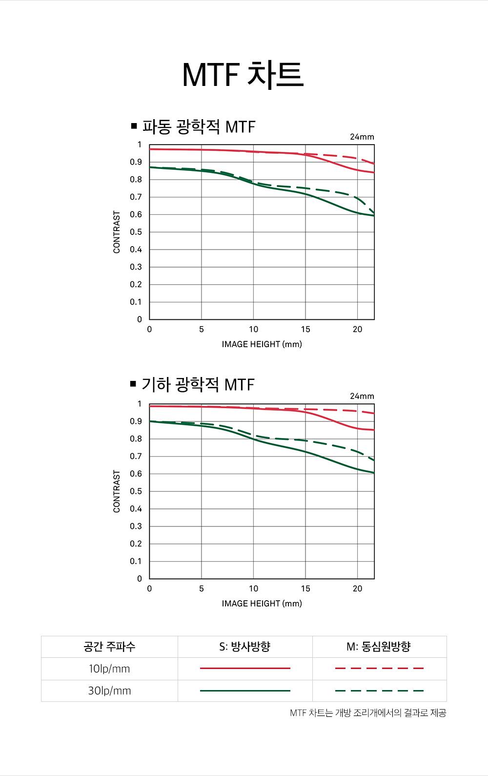 MTF 차트